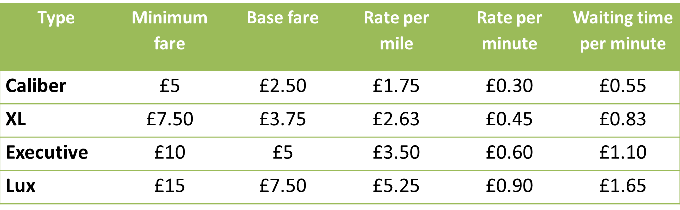 London Carriages fares